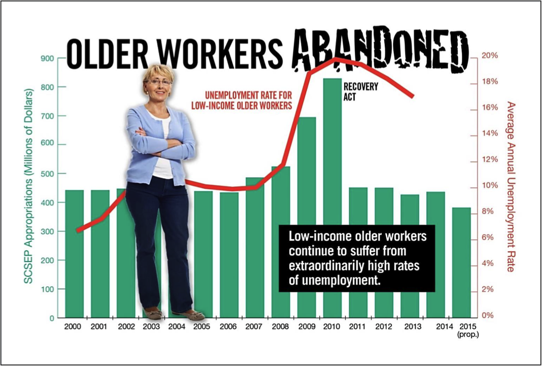 Older Workers Abandoned Graph